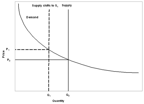 Supply and demand curves for pollination services.