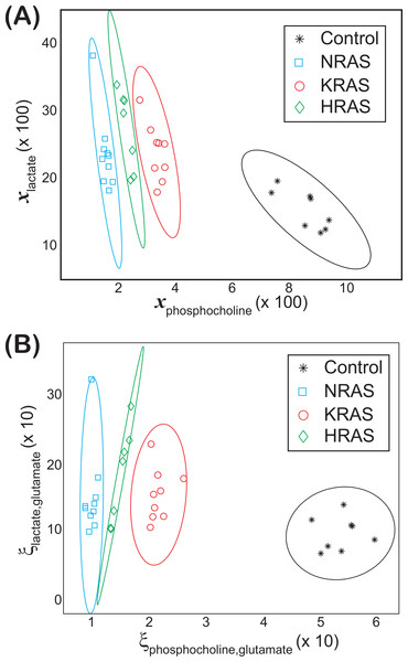 Groupings observed for both the lactate vs. phosphocholine NMR metabolite fractions and glutamate normalized signals.