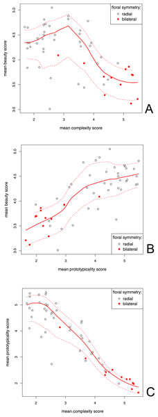 Correlation between the mean beauty, complexity and prototypicality ratings.