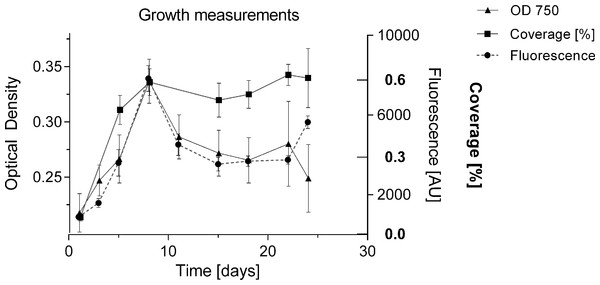 Comparison of methods for measuring growth.