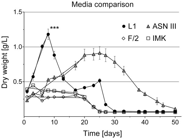 Cyanobacterial growth curves in different liquid culture media.