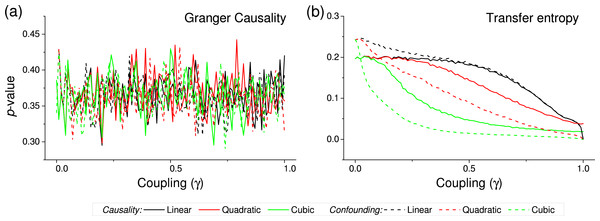 p-value obtained by two standard causality metrics, for vectors of synthetic data drawn from Gaussian distributions, as a function of the coupling constant γ.