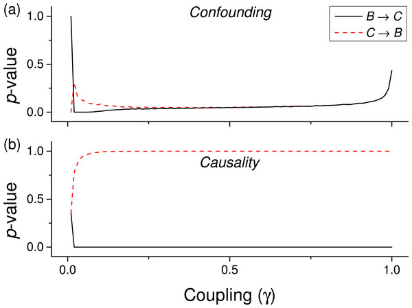 Evolution of the p-value of the causality, when considering both                                             $\boldsymbol{\mathcal{B}}\rightarrow \boldsymbol{\mathcal{C}}$                                               B                         →                         C                                          and                                             $\boldsymbol{\mathcal{C}}\rightarrow \boldsymbol{\mathcal{B}}$                                               C                         →                         B                                          tests for a cubic coupling and for data drawn from a Gamma distribution (as in green lines of the first panel of Fig. 3.