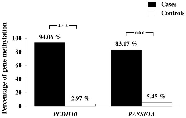 Assessment of methylation status of PCDH10 and RASSF1A genes in gastric cancer patients and controls by MSP where indicated, p < 0.001 is denoted ***; 0.001 < p < 0.01 is denoted **, and 0.01 < p < 0.05 is denoted *.