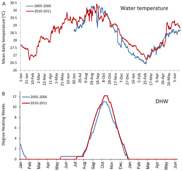 Comparison of the temperatures experienced by coral reefs in Barbados during the 2005/2006 (blue line) and 2010/2011 (red line) mass bleaching events.
