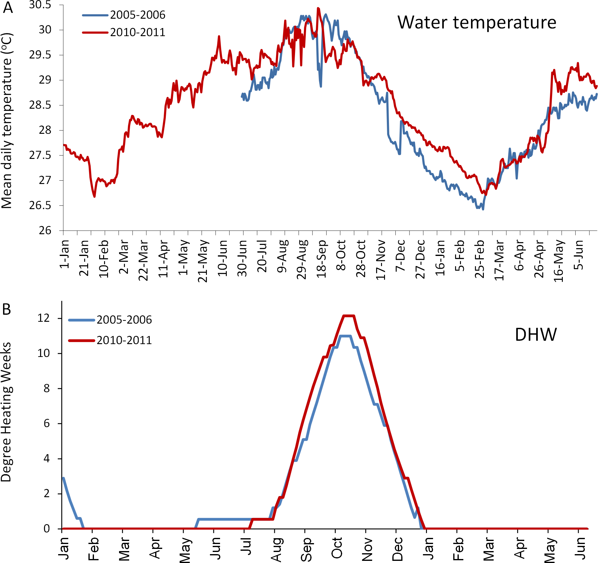 Transient turbid water mass reduces temperature-induced