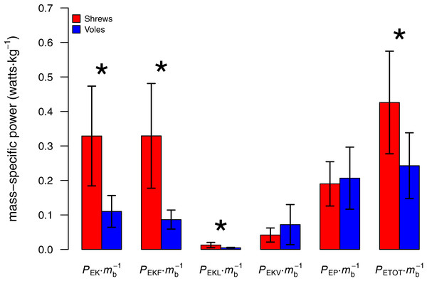 Comparison of body mass-specific power used by shrews and voles to increase energy over the course of a stride cycle (mean ± 1 S.D.).