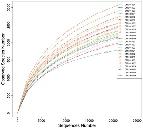 Rarefaction curves of observed species (i.e., OTUs) number clustered at the 3% phylogenetic distance level based on the 16S rDNA gene sequences of all soil samples derived from organic management (OM) and conventional management (CM).