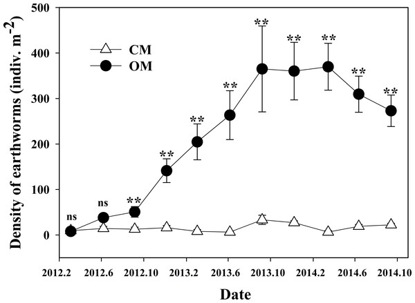 Dynamics of earthworm density under organic management (OM) and conventional management (CM) during 2012∾2014.