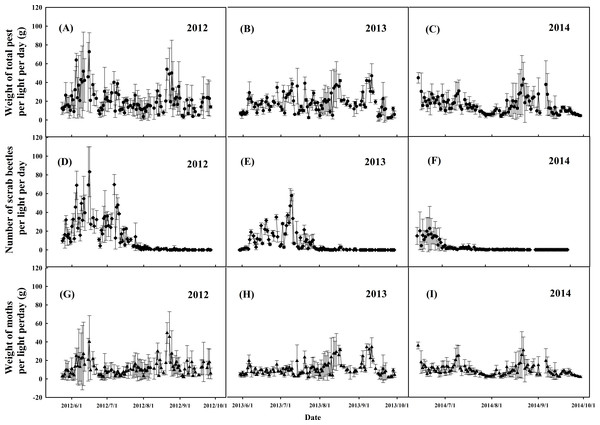 Dynamics of phototatic pests captured by the frequency trembler lamps monitored in OM during 2012–2014.