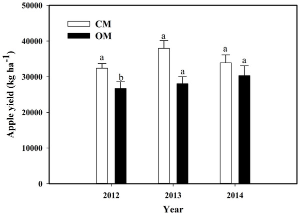 The yields of organic management (OM) and conventional management (CM) during 2012–2014.