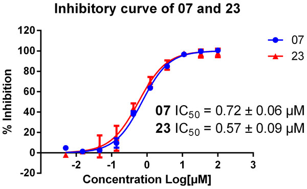 Inhibitory curve of compound 07 and 23 on AChE.