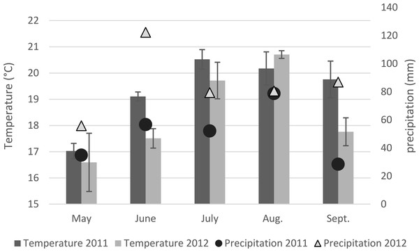 Mean maximum temperatures and precipitation on the four fields sampled in the UK in 2011 and 2012.