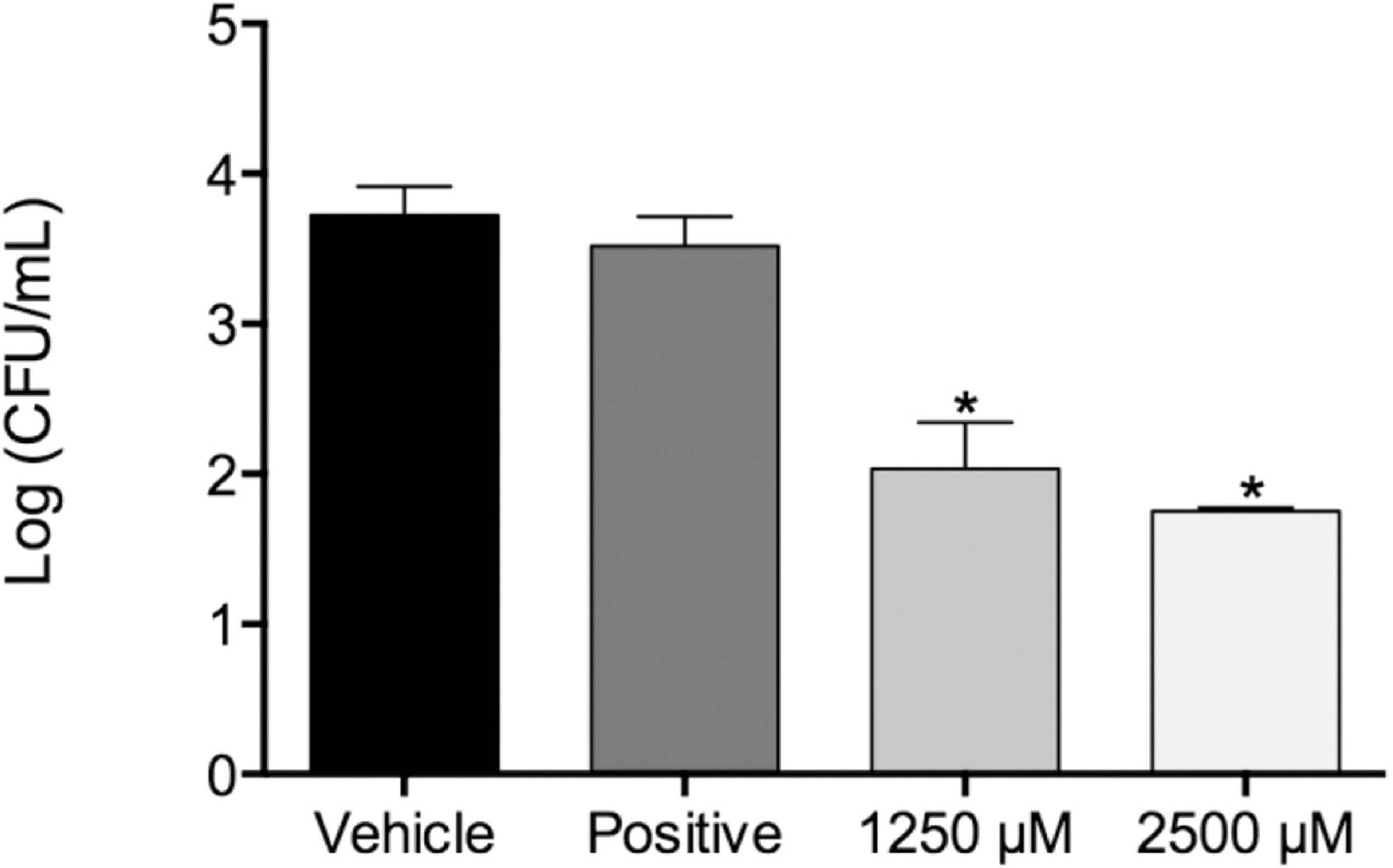 In vitro evaluation of antifungal activity of monolaurin