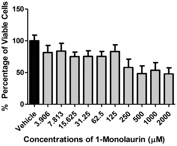 Cytotoxic effects of 1-monolaurinon on oral fibroblast cells.