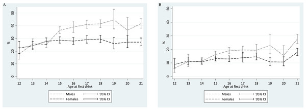 Comparison of meta-analytic summary estimates for sex- and age-specific probability (%) of transitioning from 1st drink to 1st heavy episodic drinking among newly incident drinkers who started drinking within 12 months prior to the assessment.