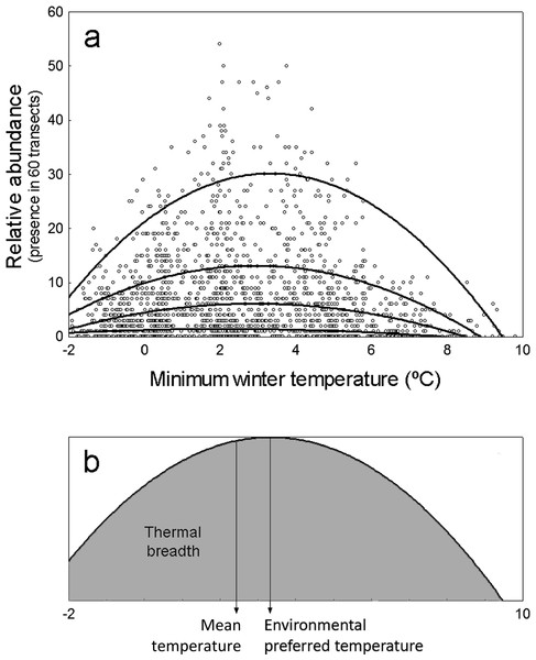 Representation of environmental preferred temperature (TPREF), mean temperature (TMEAN) and thermal breadth (TBREATH) of an example specie.