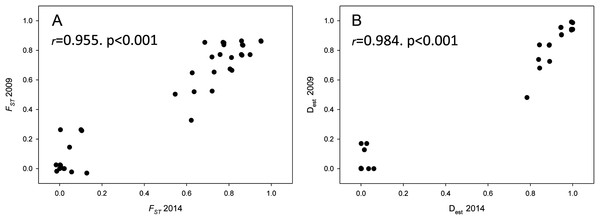 Population differentiation correlations.