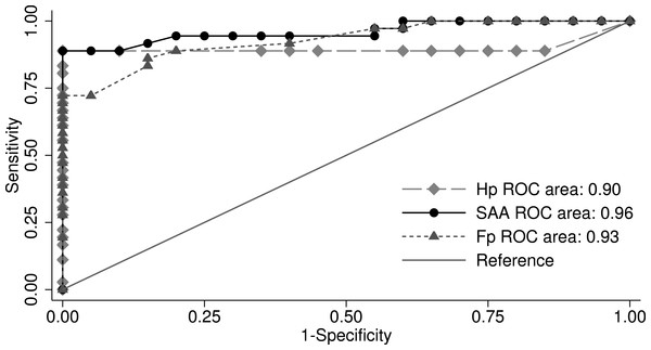 Receiver operating characteristic plot: comparison of the area under the curve (AUC) for haptoglobin (Hp), serum amyloid A (SAA), and fibrinogen (Fb).