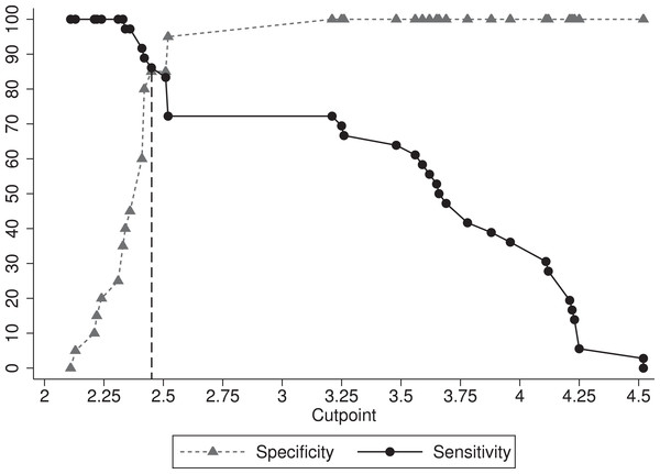 Two-graph receiver operating characteristic (TG-ROC) plot showing optimal cut-off and variation in sensitivity and specificity over various cut-off points of fibrinogen (Fb).