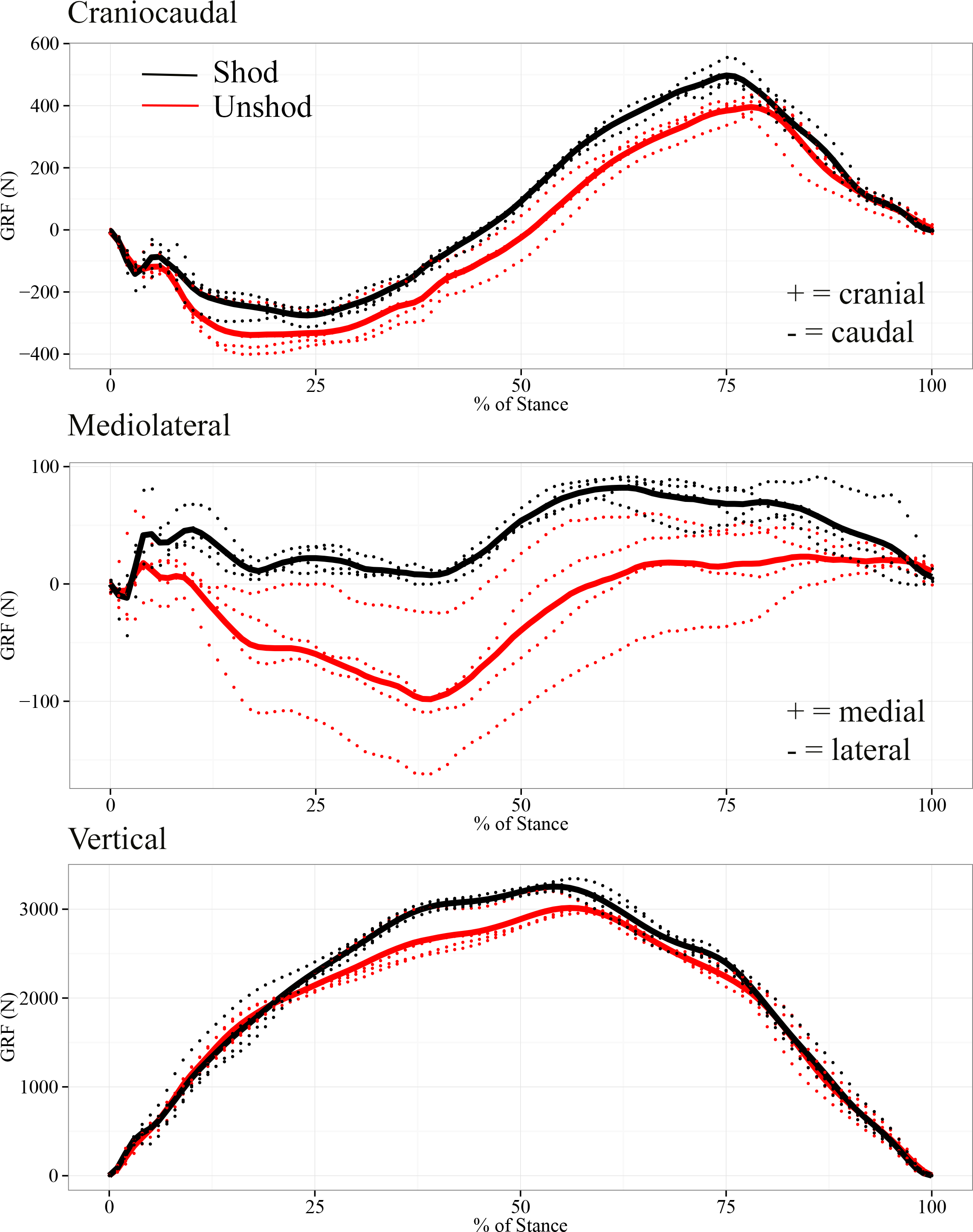 A preliminary case study of the effect of shoe-wearing on