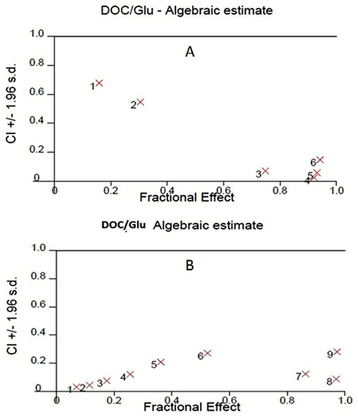 Synergy analysis curve for GLU/DOC combinations in (A) LNCaP PC cells, (B) PC-3 cells.