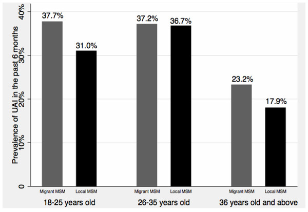 Age-and migratory status-specific prevalence of UAI.