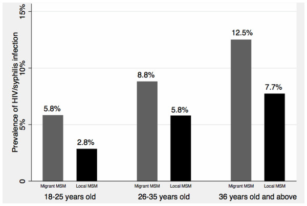Age-and migratory status-specific prevalence of HIV/syphilis infection.