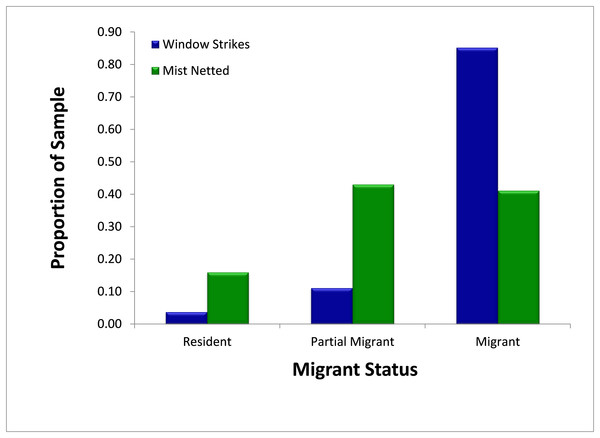 Comparison of availability, as measured by mist net sampling (N = 314), to window strike mortality (N = 27), by migratory status 2013–2014.