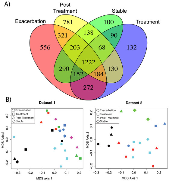Comparison of metabolomics data across patients and disease state.