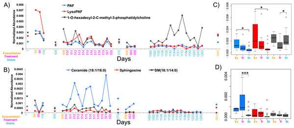 The normalized abundance of specific known metabolites identified through GNPS in CF1 over 1,492 days.