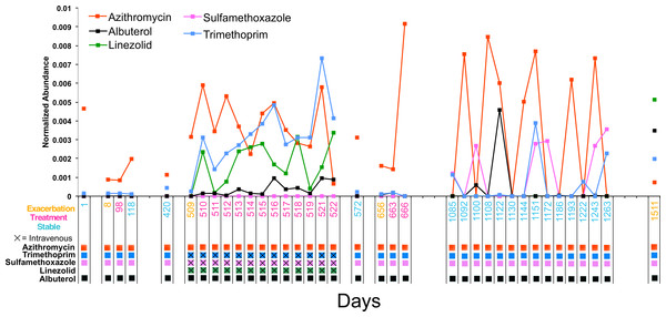 Longitudinal dynamics of antibiotics in a single patient over 4 years.