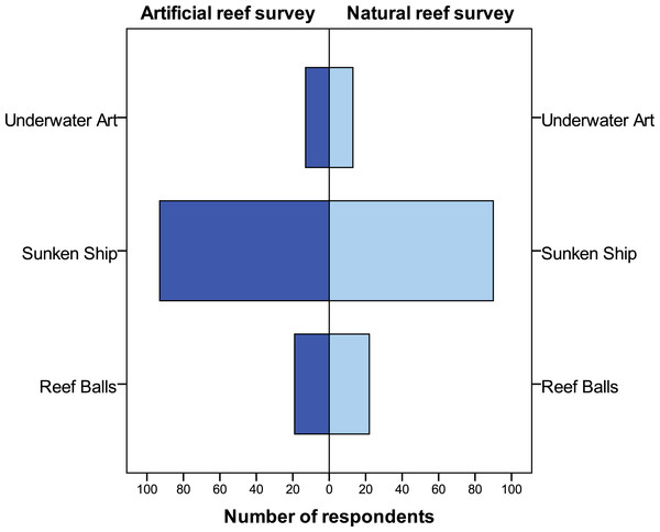 Respondents' preferences for type of artificial reef material for future use in the Folkestone Marine Reserve.