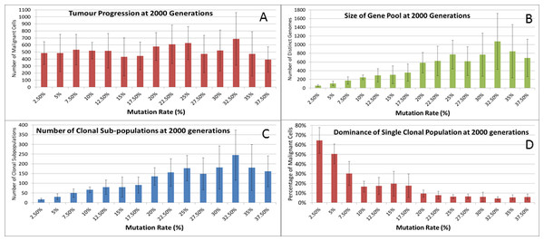 Mutation rates and clonal sub-populations.