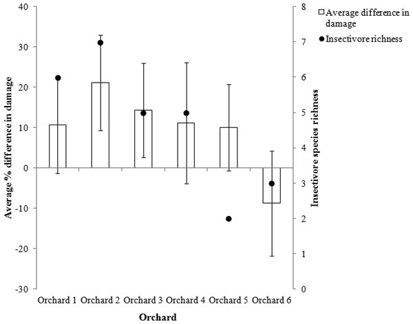Average difference in % of insect damaged apples between open and netted branches, compared with insectivorous bird species richness (n = 120 branches).