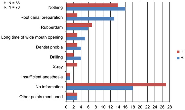 Patients' answers to the open question what was most uncomfortable during treatment (Number of answers (N)).