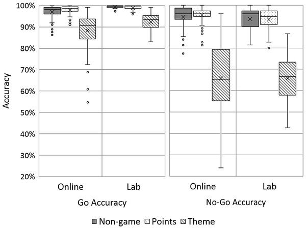 Box and Whisker plots of Go and No-Go Accuracy, split by task variant and site.