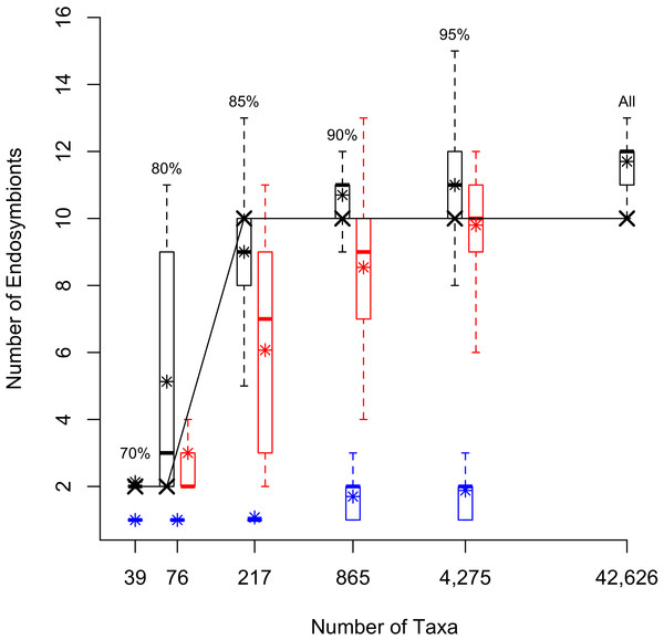 Box Plots showing number of endoysmbiont lineages in differently sampled datasets.