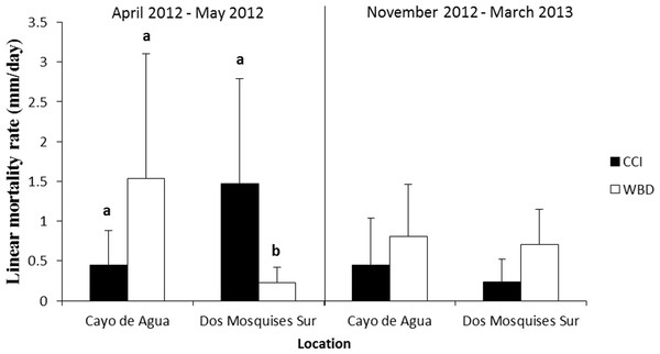 Rate of tissue mortality (mm/day ± SD) of CCI and WBD in Acropora cervicornis at Cayo de Agua and Dos Mosquises Sur during April–May 2012 and November 2012–March 2013.