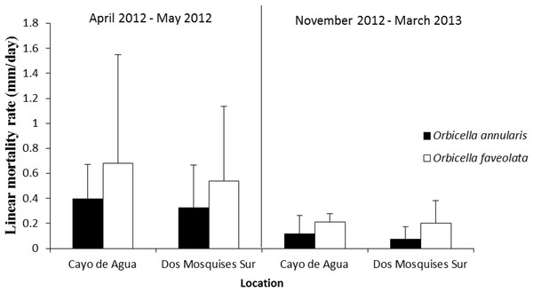 Rate of tissue mortality (mm/day ± SD) of CCI in O. annularis and O. faveolata at Cayo de Agua and Dos Mosquises Sur during April–May 2012 and November 2012–March 2013.