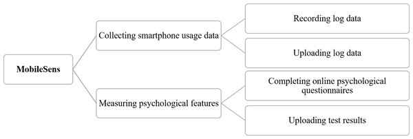 Outline of MobileSens.