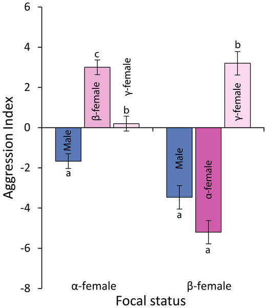 Levels of aggression displayed by α-and β-female Pomacentrus amboinensis.