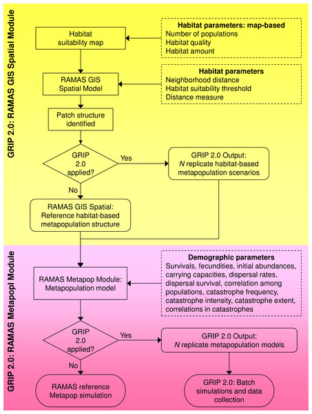 Flowchart of the global sensitivity analysis program GRIP 2.0.