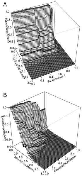 Three-dimensional partial dependence plots for the two strongest interactions based on a global sensitivity analysis of the whitebark pine metapopulation model.
