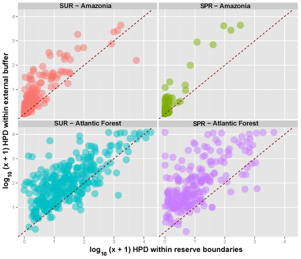 Human population density (HPD) within and outside Amazonian and Atlantic Forest conservation units under different classes of sustainable use reserves (SUR) and strictly protected reserves (SPR).