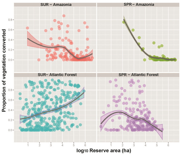 Proportion of forest reserves converted to other land-uses as a function of reserve size for both sustainable use (SUR) and strictly protected reserves (SPR) across the Brazilian Amazon and the Brazilian Atlantic Forest.