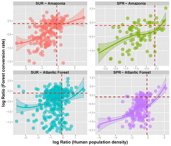 Forest reserve conversion ratios as a function of Human population density (HPD) ratios within sustainable use (SUR) and strictly protected reserves (SPR) in the Brazilian Amazon and the Brazilian Atlantic Forest.