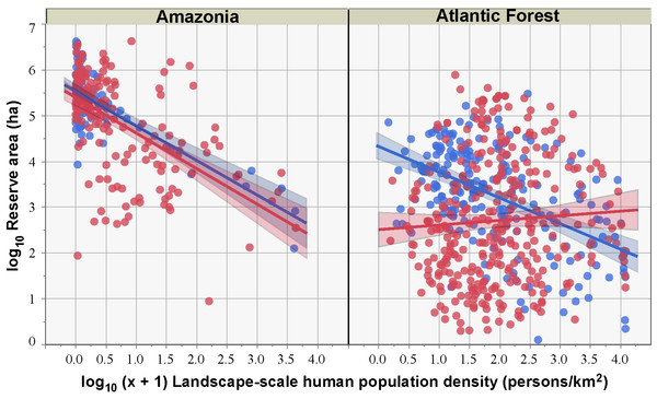Relationship between HPD at a landscape-scale (based on the area-weighed HPD estimate including both the reserve polygon and its surrounding 10-km buffer area) and reserve size for sustainable use reserves (red circles) and strictly protected reserves (blue circles) for both the Brazilian Amazon and the Atlantic Forest.
