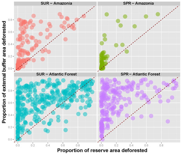 Proportion of original forest area lost outside reserves (10-km buffer areas) as a function of proportional forest area lost inside the same reserve for both sustainable use (SUR) and strictly protected reserves (SPR) across the Amazon and the Atlantic Forest.