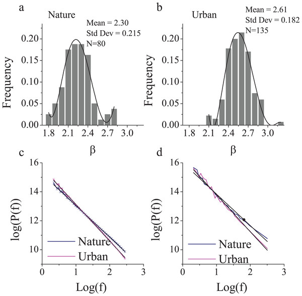 The 1/f statistics of visual stimuli in nature and urban scenes.